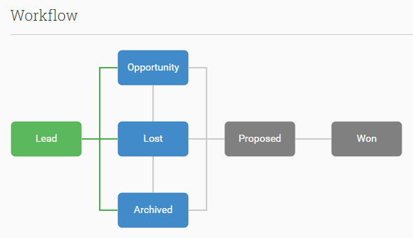Default Workflow in the Sales Opportunities