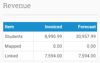 You can see forecasted income versus the income you've invoiced for