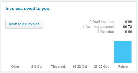 See your Invoice in Xero's dashboard after synchronisation